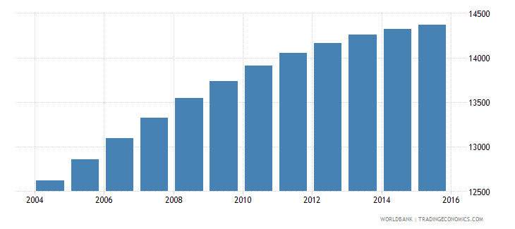 belize population ages 12 15 male wb data