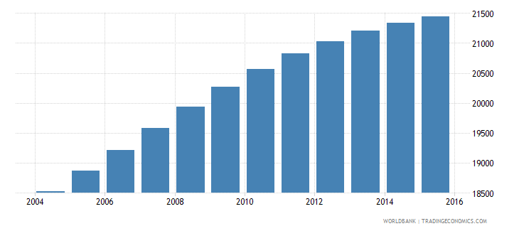 belize population ages 12 17 male wb data