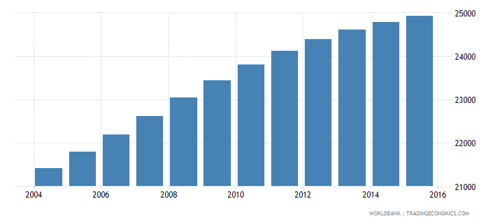 belize population ages 12 18 male wb data
