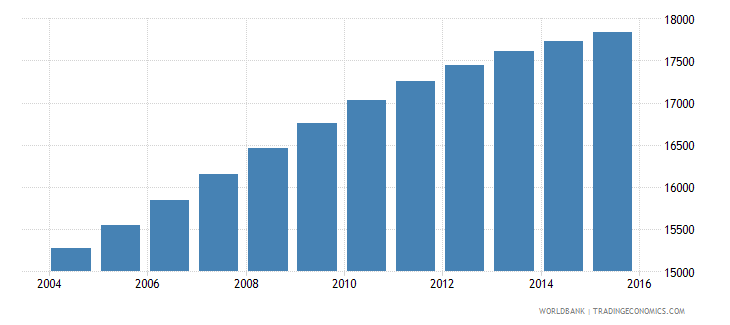 belize population ages 13 17 male wb data