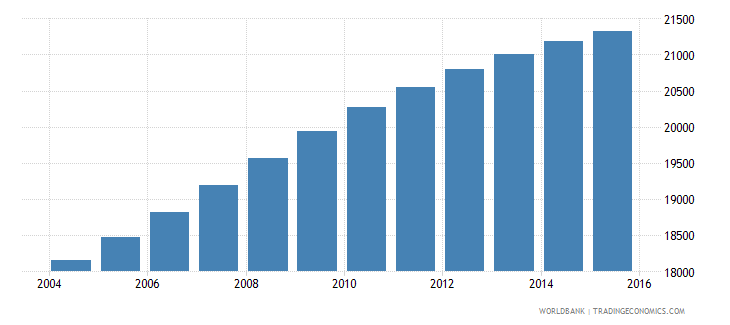belize population ages 13 18 male wb data