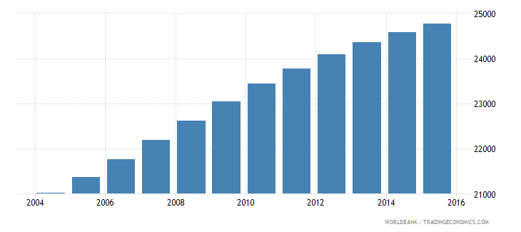 belize population ages 13 19 male wb data