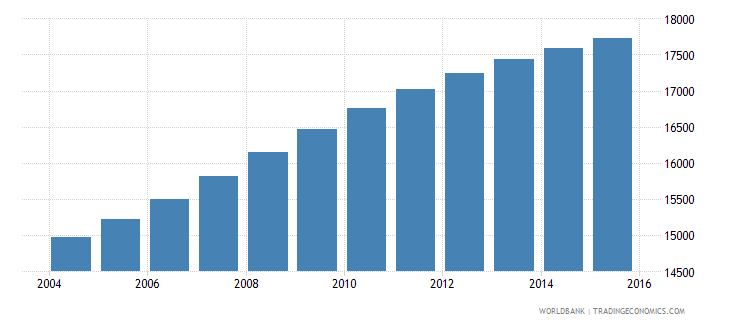 belize population ages 14 18 male wb data