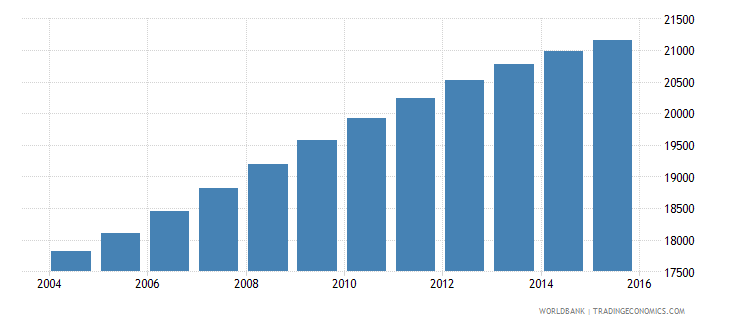 belize population ages 14 19 male wb data
