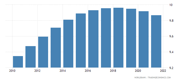 belize population ages 20 24 male percent of male population wb data