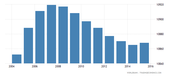 belize population ages 3 5 male wb data