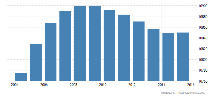 belize population ages 4 6 male wb data