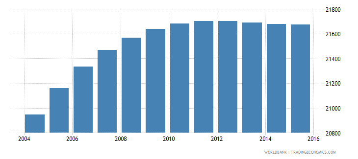 belize population ages 5 10 male wb data