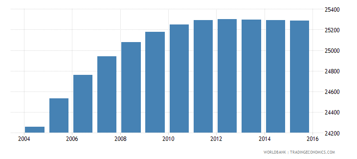 belize population ages 5 11 male wb data