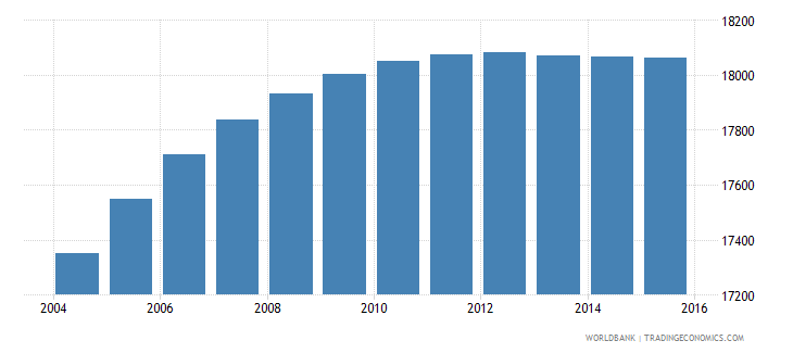 belize population ages 6 10 male wb data