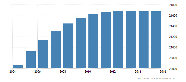 belize population ages 6 11 male wb data