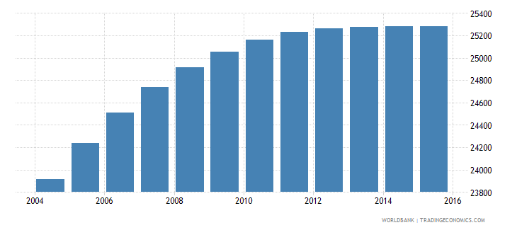 belize population ages 6 12 male wb data