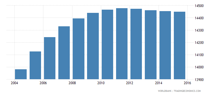 belize population ages 6 9 male wb data