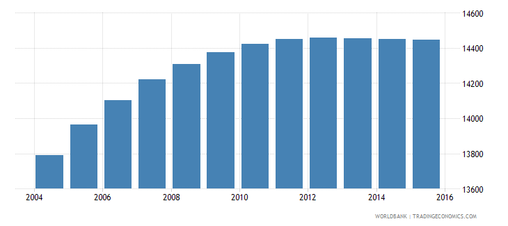 belize population ages 7 10 male wb data
