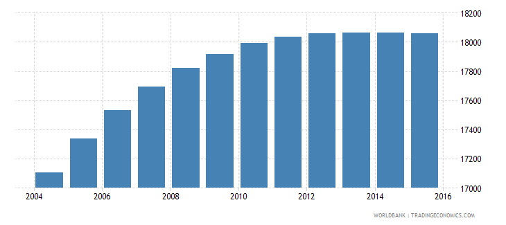 belize population ages 7 11 male wb data