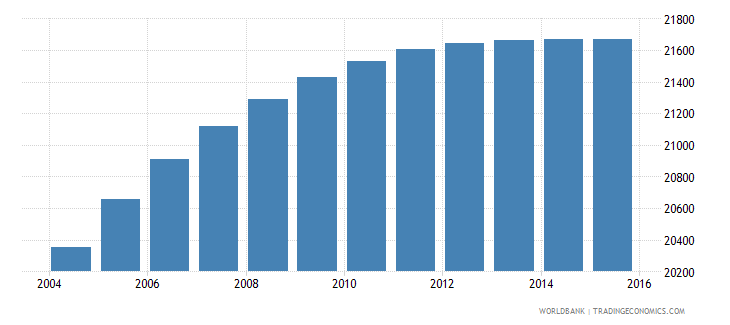 belize population ages 7 12 male wb data