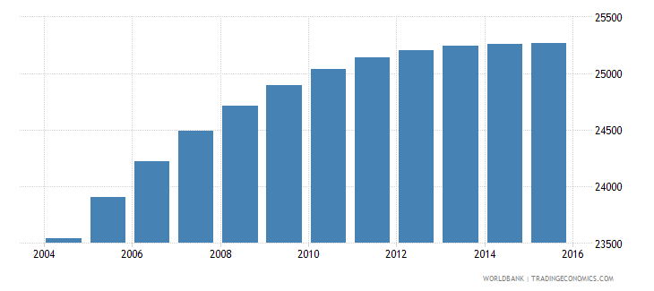belize population ages 7 13 male wb data