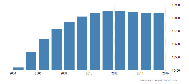 belize population ages 7 9 male wb data