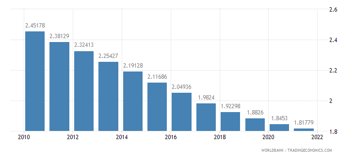 belize population growth annual percent wb data