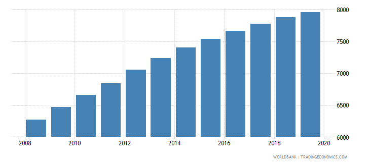 belize population of the official age for post secondary non tertiary education male number wb data