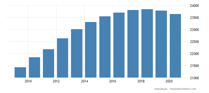 belize population of the official age for secondary education male number wb data