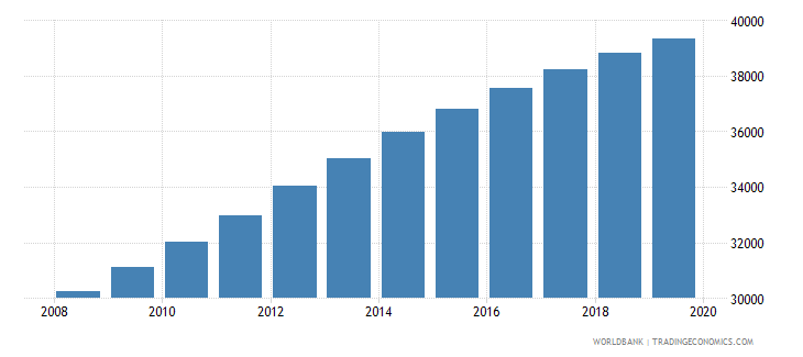 belize population of the official age for tertiary education both sexes number wb data