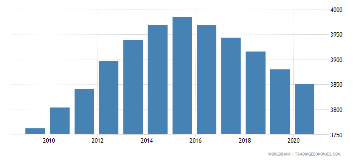 belize population of the official entrance age to secondary general education male number wb data
