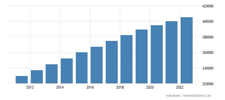 belize population total wb data