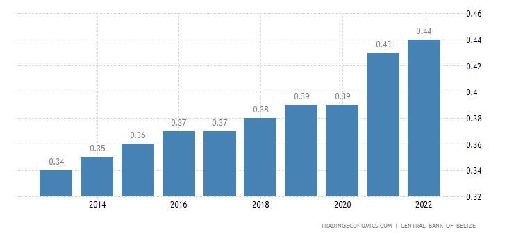 Belize Population