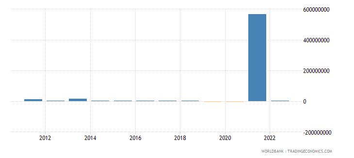 belize portfolio investment excluding lcfar bop us dollar wb data