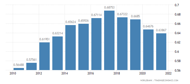 belize ppp conversion factor gdp to market exchange rate ratio wb data