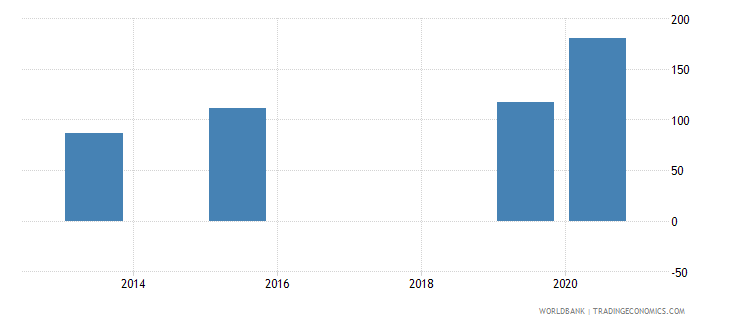 belize present value of external debt percent of exports of goods services and income wb data