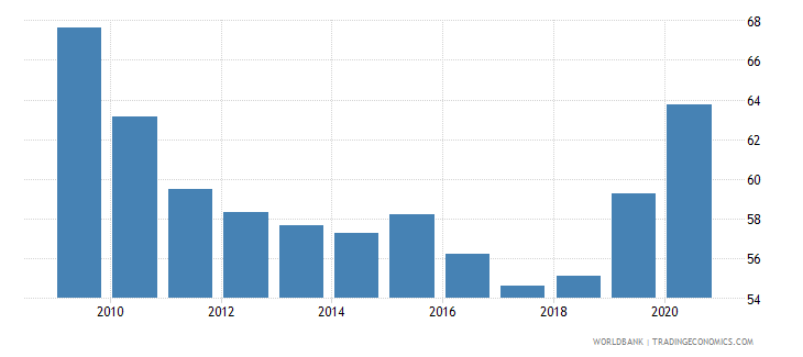belize private credit by deposit money banks to gdp percent wb data