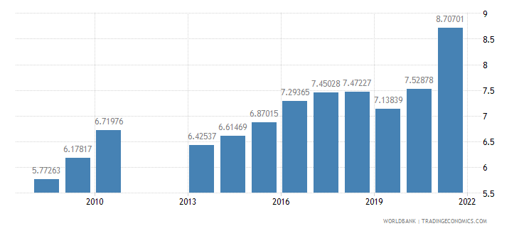 belize public spending on education total percent of gdp wb data