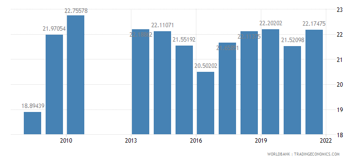 belize public spending on education total percent of government expenditure wb data