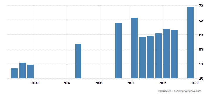 belize ratio of female to male labor force participation rate percent national estimate wb data