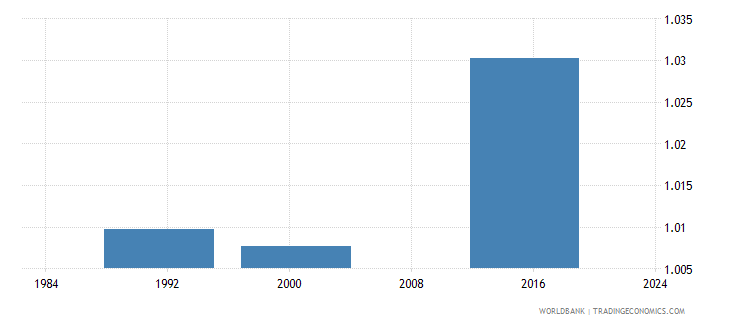 belize ratio of young literate females to males percent ages 15 24 wb data