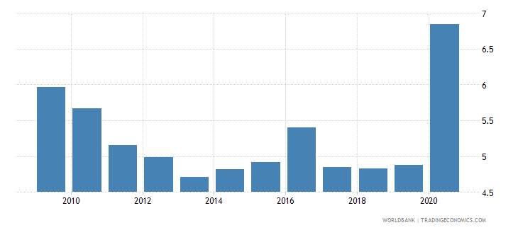 belize remittance inflows to gdp percent wb data