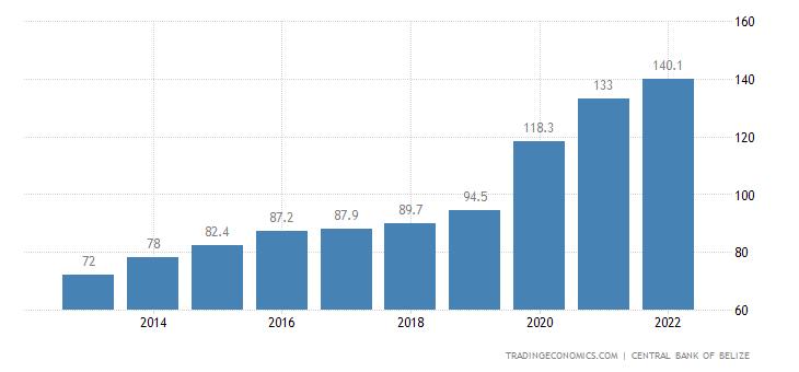 Belize Remittances