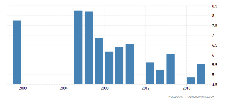 belize repetition rate in grade 2 of primary education female percent wb data