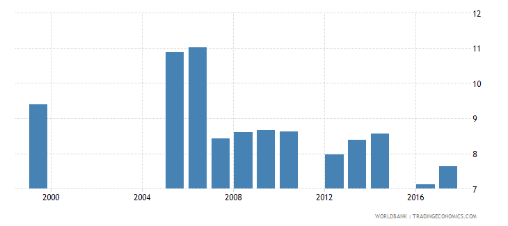 belize repetition rate in grade 2 of primary education male percent wb data