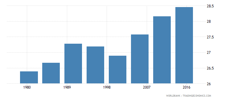 belize rural population male percent of total wb data