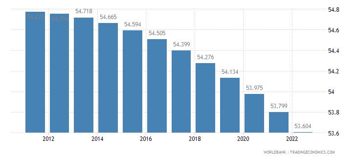 belize rural population percent of total population wb data