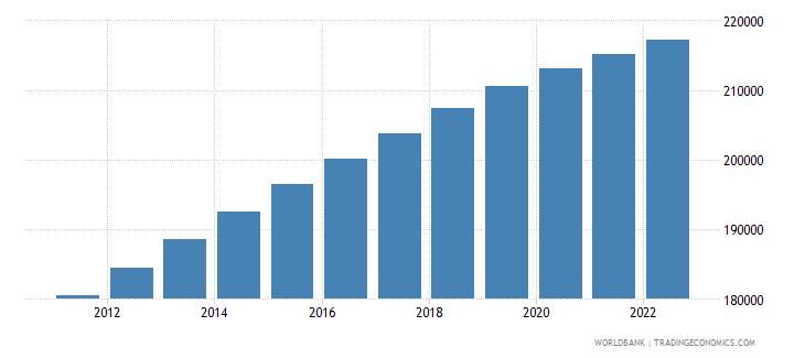 belize rural population wb data