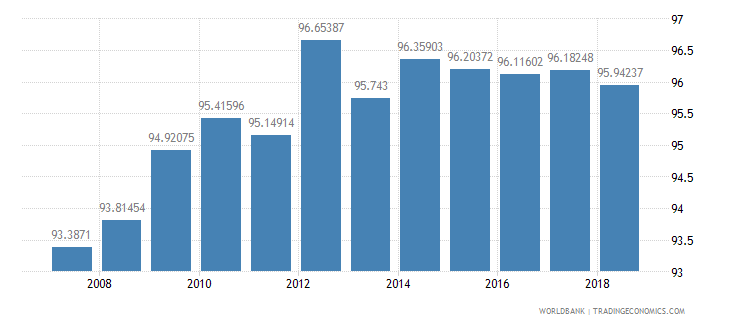 belize school enrollment primary percent net wb data