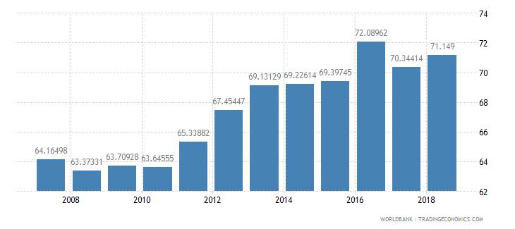 belize school enrollment secondary percent net wb data