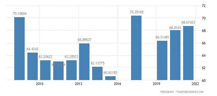 belize school enrollment secondary private percent of total secondary wb data