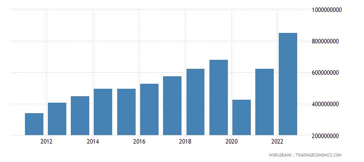 belize service exports bop us dollar wb data