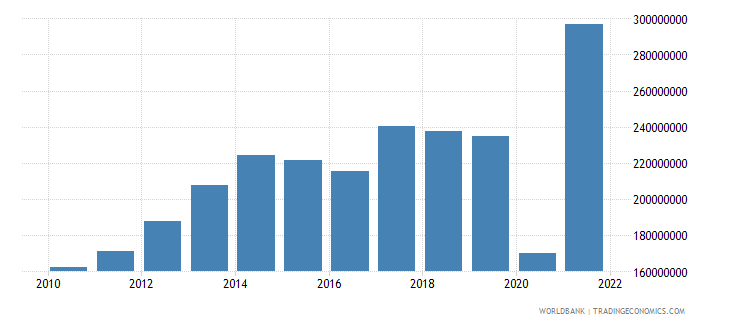 belize service imports bop us dollar wb data