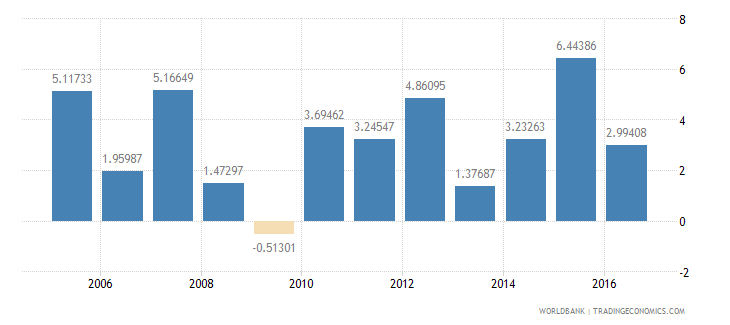 belize services etc  value added annual percent growth wb data